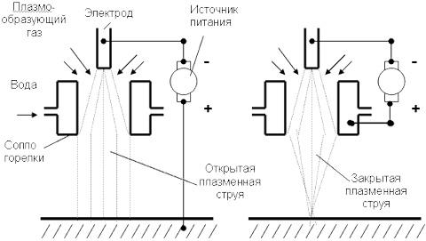 Схема плазменной сварки