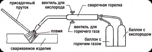 оборудование для сваривания газом