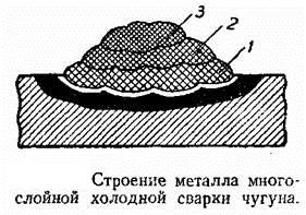 Многослойный сварные швы
