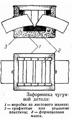 как заварить сплав железа с углеродом
