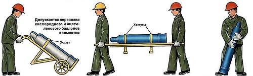 Правильная траспортировка баллонов с газом