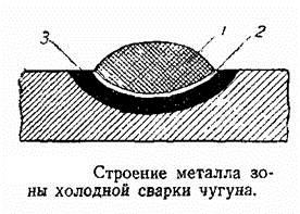 Строемние металла
