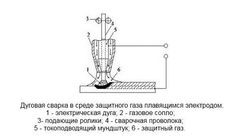 как правильно варить сварочным полуавтоматом