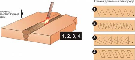 технология ручной дуговой сварки - сварные швы