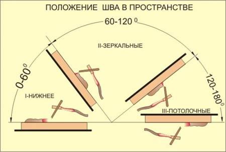 Сварной шов разные пространственные положения