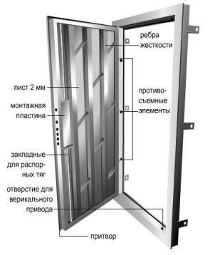 Схематическое изображение стальной двери