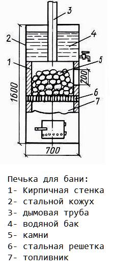 изготовление печи путем сварки металла