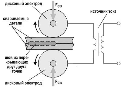 шовная контактная сварка