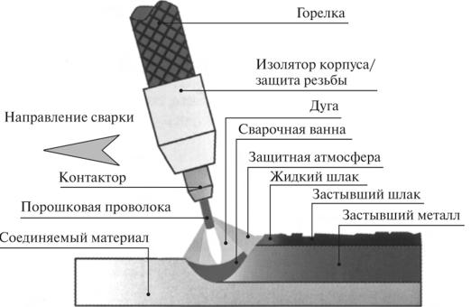 Технология сварки с использованием порошковой проволоки