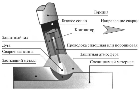 Сварка плавящимся электродом
